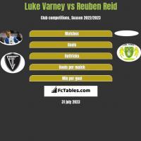 Luke Varney vs Reuben Reid h2h player stats
