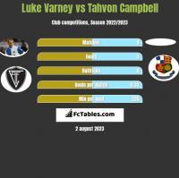 Luke Varney vs Tahvon Campbell h2h player stats