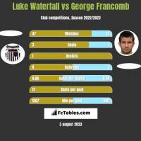 Luke Waterfall vs George Francomb h2h player stats