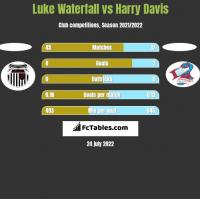 Luke Waterfall vs Harry Davis h2h player stats