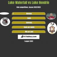 Luke Waterfall vs Luke Hendrie h2h player stats