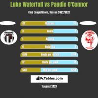 Luke Waterfall vs Paudie O'Connor h2h player stats