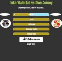 Luke Waterfall vs Dion Conroy h2h player stats