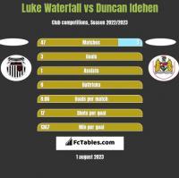 Luke Waterfall vs Duncan Idehen h2h player stats