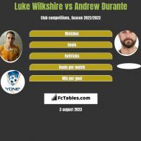 Luke Wilkshire vs Andrew Durante h2h player stats