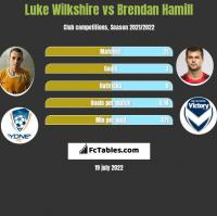 Luke Wilkshire vs Brendan Hamill h2h player stats