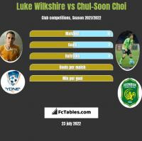Luke Wilkshire vs Chul-Soon Choi h2h player stats