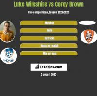 Luke Wilkshire vs Corey Brown h2h player stats