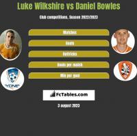 Luke Wilkshire vs Daniel Bowles h2h player stats