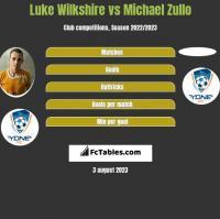 Luke Wilkshire vs Michael Zullo h2h player stats