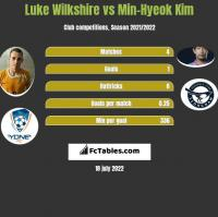 Luke Wilkshire vs Min-Hyeok Kim h2h player stats