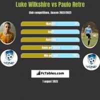 Luke Wilkshire vs Paulo Retre h2h player stats