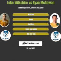 Luke Wilkshire vs Ryan McGowan h2h player stats
