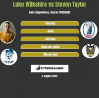 Luke Wilkshire vs Steven Taylor h2h player stats