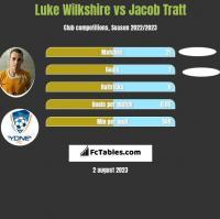 Luke Wilkshire vs Jacob Tratt h2h player stats
