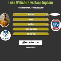 Luke Wilkshire vs Dane Ingham h2h player stats