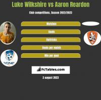 Luke Wilkshire vs Aaron Reardon h2h player stats