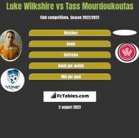 Luke Wilkshire vs Tass Mourdoukoutas h2h player stats