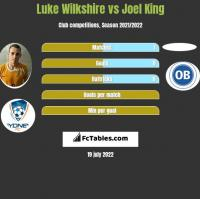 Luke Wilkshire vs Joel King h2h player stats
