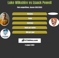 Luke Wilkshire vs Izaack Powell h2h player stats