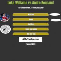 Luke Williams vs Andre Boucaud h2h player stats