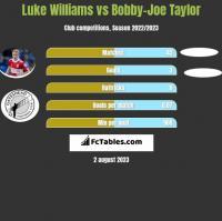 Luke Williams vs Bobby-Joe Taylor h2h player stats