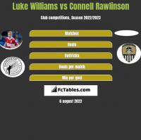 Luke Williams vs Connell Rawlinson h2h player stats