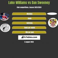 Luke Williams vs Dan Sweeney h2h player stats