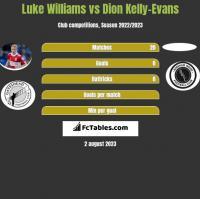 Luke Williams vs Dion Kelly-Evans h2h player stats