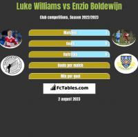 Luke Williams vs Enzio Boldewijn h2h player stats