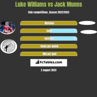 Luke Williams vs Jack Munns h2h player stats