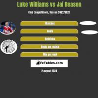 Luke Williams vs Jai Reason h2h player stats