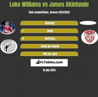 Luke Williams vs James Akintunde h2h player stats