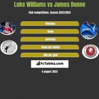 Luke Williams vs James Dunne h2h player stats