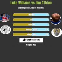 Luke Williams vs Jim O'Brien h2h player stats