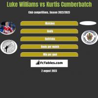 Luke Williams vs Kurtis Cumberbatch h2h player stats