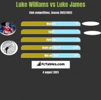 Luke Williams vs Luke James h2h player stats