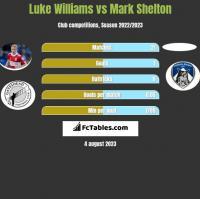 Luke Williams vs Mark Shelton h2h player stats