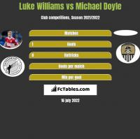 Luke Williams vs Michael Doyle h2h player stats