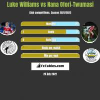 Luke Williams vs Nana Ofori-Twumasi h2h player stats