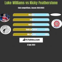 Luke Williams vs Nicky Featherstone h2h player stats
