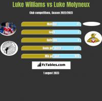 Luke Williams vs Luke Molyneux h2h player stats