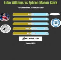 Luke Williams vs Ephron Mason-Clark h2h player stats