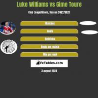 Luke Williams vs Gime Toure h2h player stats