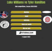 Luke Williams vs Tyler Hamilton h2h player stats