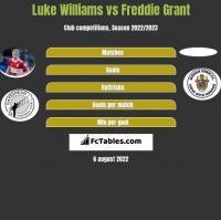Luke Williams vs Freddie Grant h2h player stats