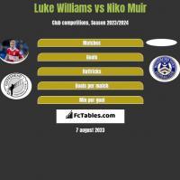 Luke Williams vs Niko Muir h2h player stats