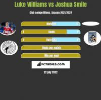 Luke Williams vs Joshua Smile h2h player stats