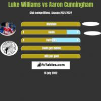 Luke Williams vs Aaron Cunningham h2h player stats