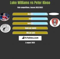 Luke Williams vs Peter Kioso h2h player stats
